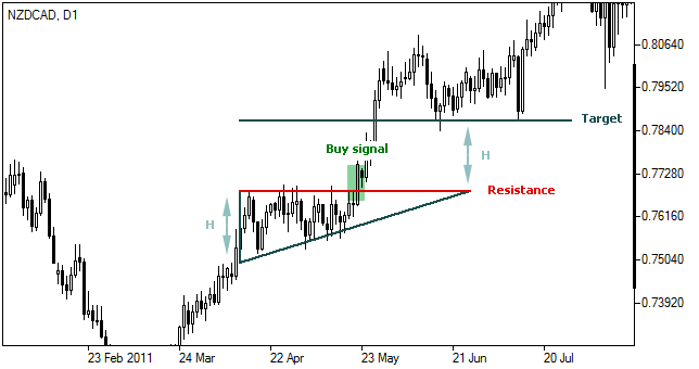 Forex ascending triangle