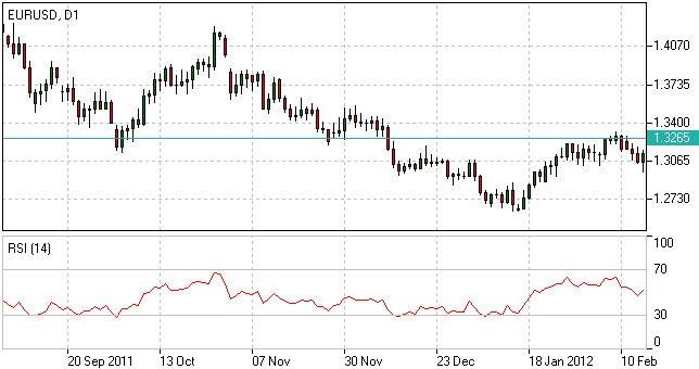 Relative Strength Index | RSI Trading | RSI Formula | Forex