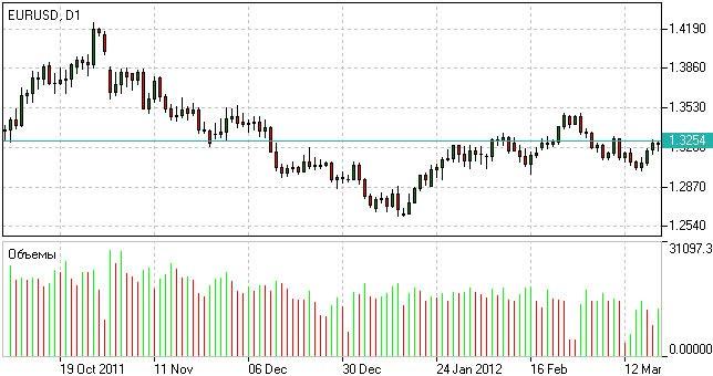 Forex Volume Indicator | Trading Volume Indicator | How to